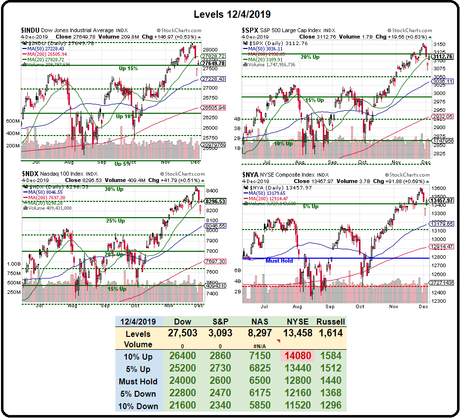 Thursday Thrust – Markets Drive Back to the Highs