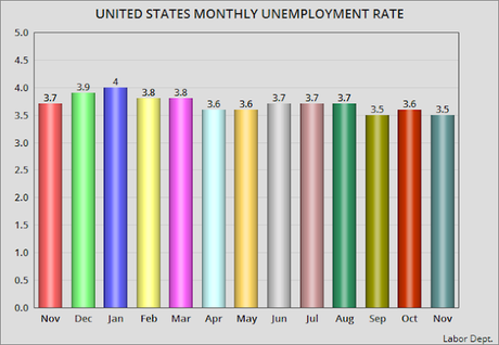 Official Unemployment Rate For November Is 3.5%