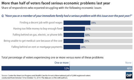 Is The Economy Better?  A Lot Of Voters Say No!