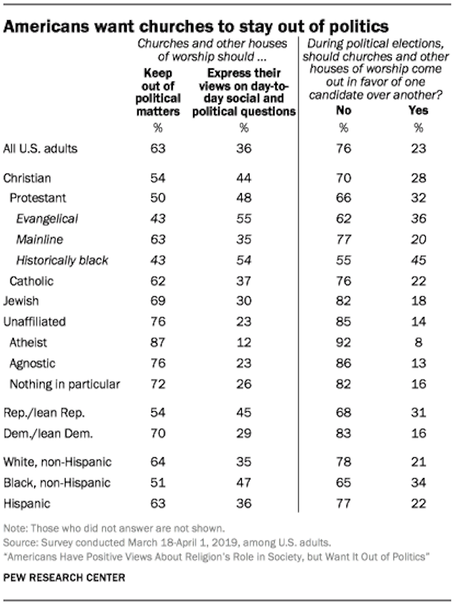 Most Americans Want Religion To Stay Out Of Politics