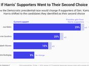 Will Exit Harris Change Democratic Race?