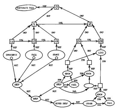 Some informal remarks on Jockers' 3300 node graph: Part 2, structure and computational process [#DH]