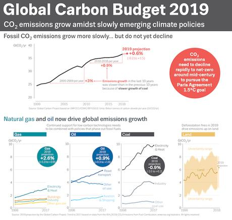 Global CO2 Emissions Rose Again In 2019