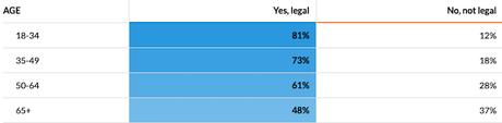 Americans Overwhelmingly Want Marijuana Legalized