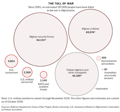 3 Administrations Lied About Afghan War - It Can't Be Won