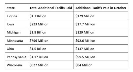 Tariffic Tuesday – Trump Adds $7.2Bn to his Slush Fund