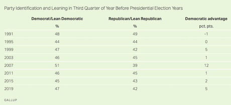 Democrats Outnumber Republicans By 5 Points In U.S.