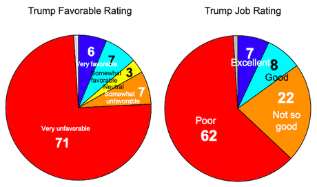 Poll Shows Black Voters Oppose Trump - Support Biden