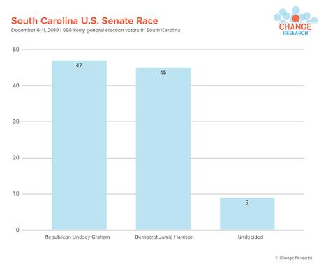 Poll Shows Lindsey Graham Could Lose His Senate Seat
