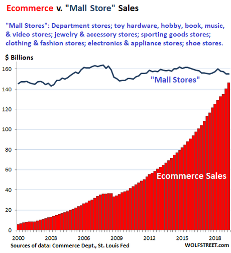 Image result for mall sales chart