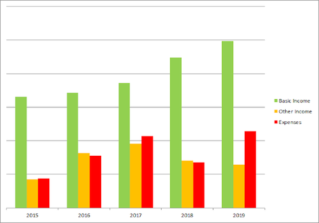 Income & Expenses For Year 2019 - My Expenses Has Almost Tripled From 2015 to 2019