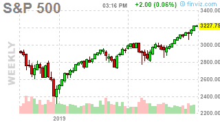 Monday Market Momentum – On the Road to 3,300
