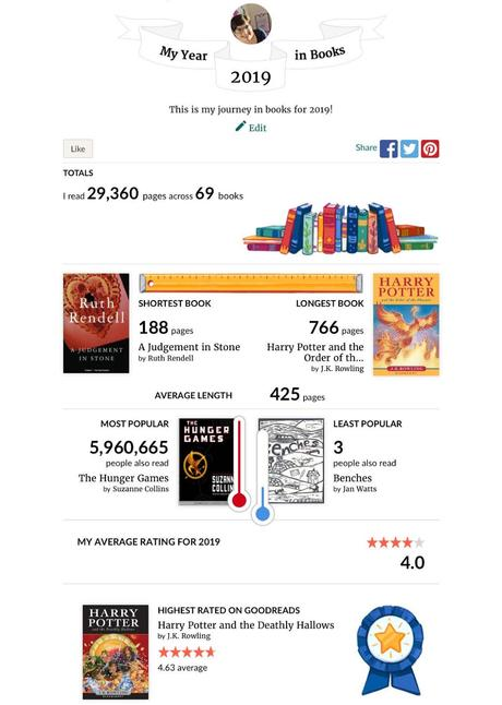 Goodreads Reading Challenge statistics