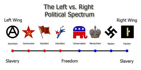 """How the term """"left-wing"""" and """"right-wing"""" come from?"""