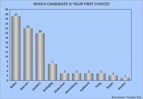 Biden, Warren, & Sanders Still Leading The Democratic Field