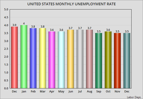 Unemployment Rate Remained Steady At 3.5% For December
