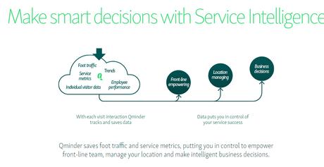 Qminder Cloud-Based Queue Management Solution Review 2020