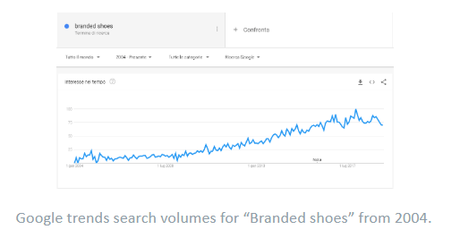 How To Find Best Products To Sell Online (Branded Clothing and Accessories) 2020