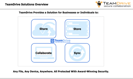 TeamDrive For Team/organization Review 2020