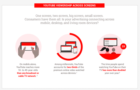 How we consume youtube