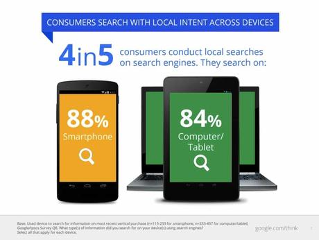 80pc of local searches are made on mobile devices, can you afford to miss out