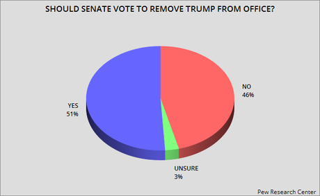 Second Poll Shows A Majority Wants Trump's Removal