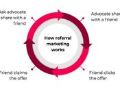 Referral Discounts Affect Customer Buying Behavior Revenue