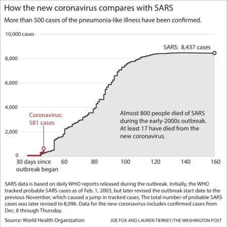 Image result for coronavirus vs sars