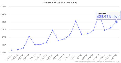 Image result for amazon sales over time 2019