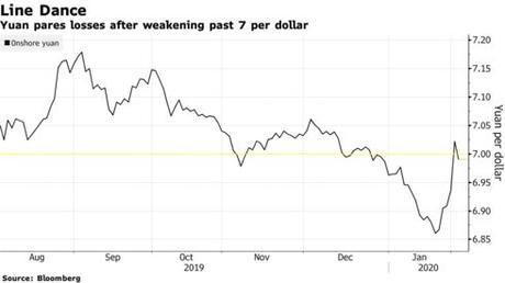 Yuan pares losses after weakening past 7 per dollar