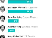 Bloomberg Still Climbing Polls