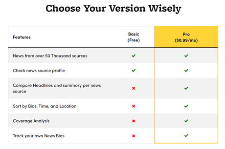 Why You Need Ground News Pro for Your Content Marketing Niche