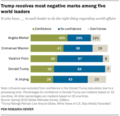 Most People Around World Have A Low Opinion Of Trump