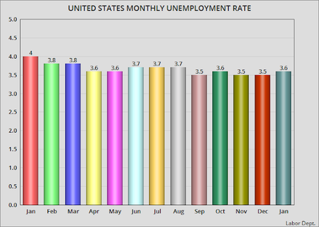 Unemployment Rate Rises By 0.1% In January