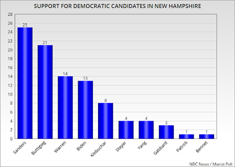 Two new Polls Show Sanders Leading In New Hampshire
