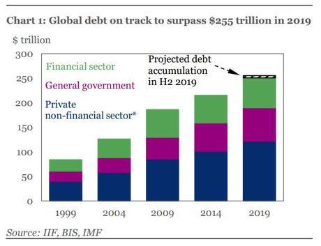 Image result for global debt chart