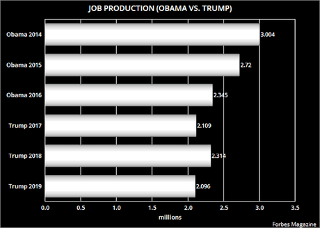 Trump's Job Production Is Short Of Obama's