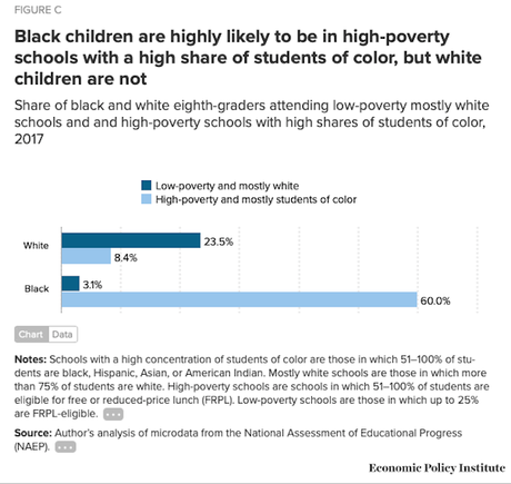 Segregation/Poverty Still Hurting Too Many Black Students