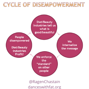 The Diet And Beauty Industries' Cycle Of Disempowerment