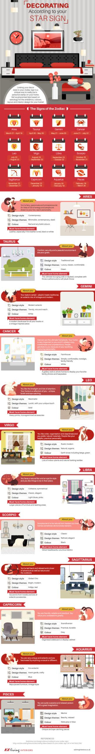 Decorating According to your Star Sign
