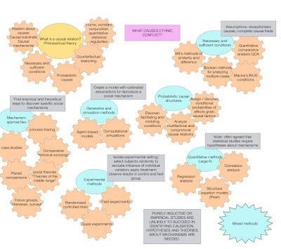 Methods of causal inquiry