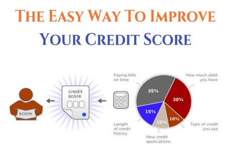 Credit Scores and Searches in UK – Improve Credit Score