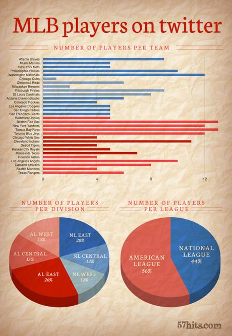Infographic: MLB Players on Twitter