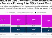 Concern Over Coronavirus Grows Spite Trump Lies