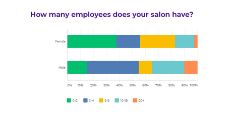 Is There Equality Among Men And Women In The Salon Industry?