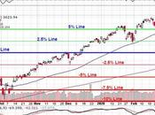 Friday Failure S&P 3,000 What Next?