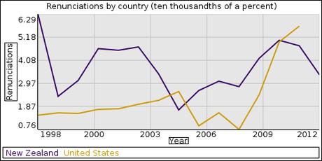 Ignored Data Behind the Politics of Renunciation