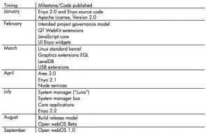 Enyo WebOS Roadmap