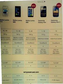 Nokia Lumia 900 Comes In 32 GB