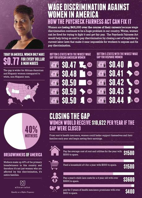 Wage Discrimination Against Women in America